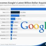 Google買収企業の買収額グラフ