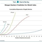 morgan-stanley-chart-iwatch